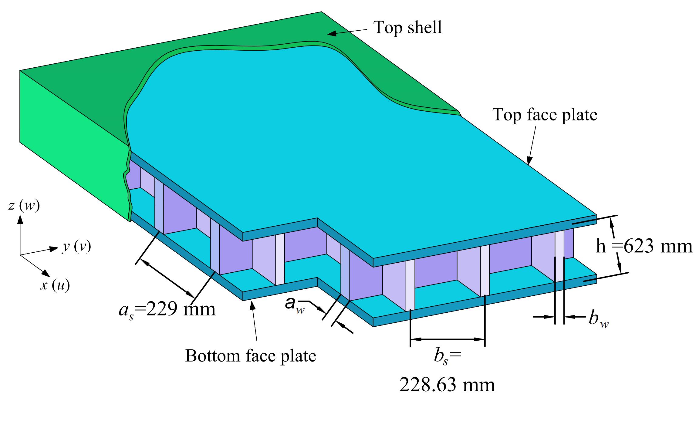Simplified FRP footbridge model for Berlin City | Drupal